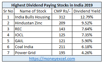 7 Highest Dividend Paying Stocks in India