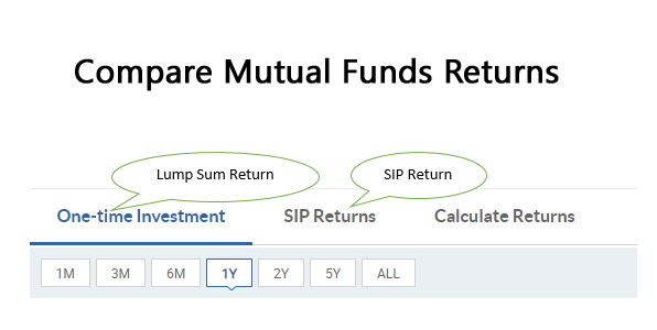 How to Compare Mutual Fund Return with other Mutual Funds?