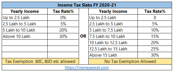 Income Tax Slab FY 2020-21 – Budget 2020-21 Review