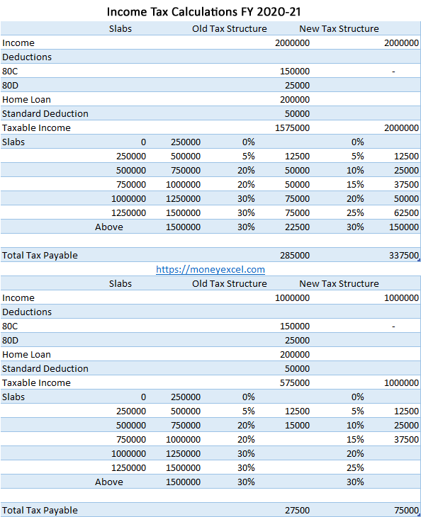 Income Tax Calculation FY 2020-21 – Which Tax Structure to Select?