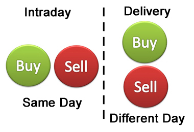 Intraday Trading or Delivery Trading – Which one to select?