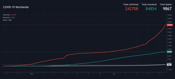 TradingView is Now Charting the Impact of COVID-19 Worldwide
