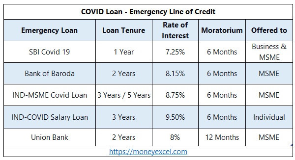 COVID Loan for Small Business and MSME – Should You Opt?