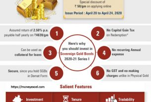 Sovereign Gold Bonds – 2020-21 – Why You Should Invest?