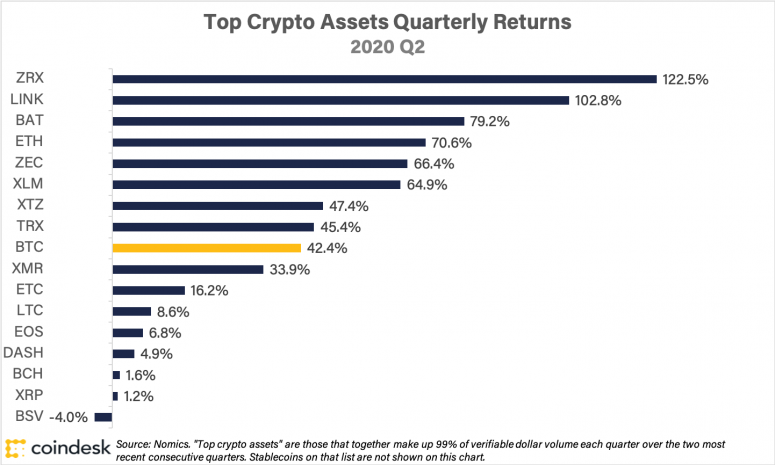 Introducing the CoinDesk 20: The Assets That Matter Most in Crypto