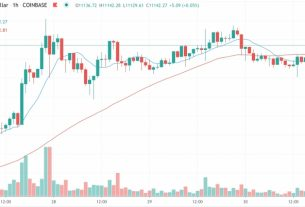 Market Wrap: Bitcoin Clings to $11,000 as Ether Futures Top $1B