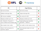 IIFL vs Angel Broking – Stock Brokers Comparison