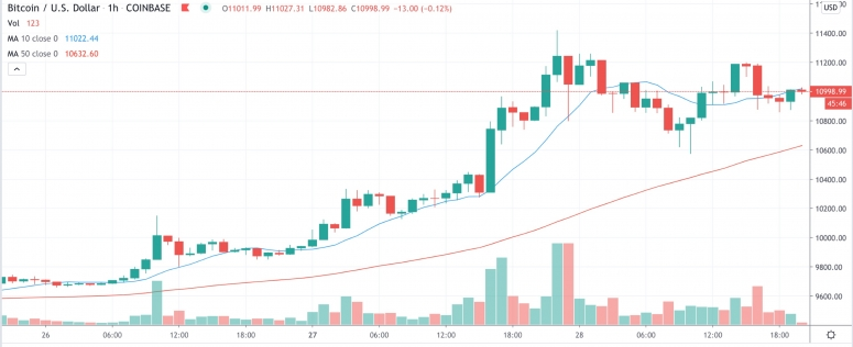Market Wrap: Bitcoin's Price and Ether's Dominance Sit at 2020 Highs