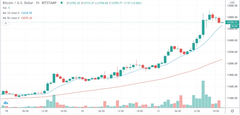 Market Wrap: PayPal Powers Bitcoin Past $12.8K as Ether Dominance Drops