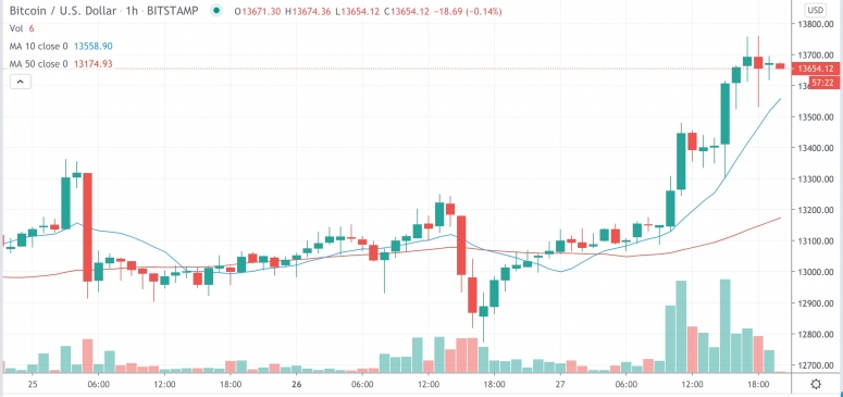 Market Wrap: Bitcoin Jumps to $13.7K, Nearing 2019's High; Ether Volatility Reverses Course