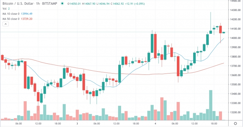 Market Wrap: Bitcoin Jumps to $14.2K; Ethereum Gas Usage Grows 113% YTD