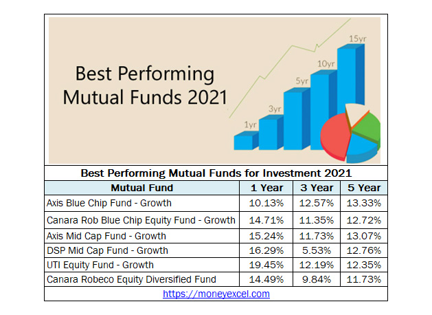 Best Performing Mutual Funds for Investment 2021