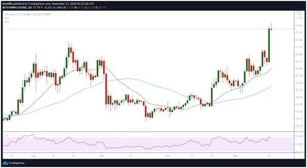 Litecoin sees massive 15% spike