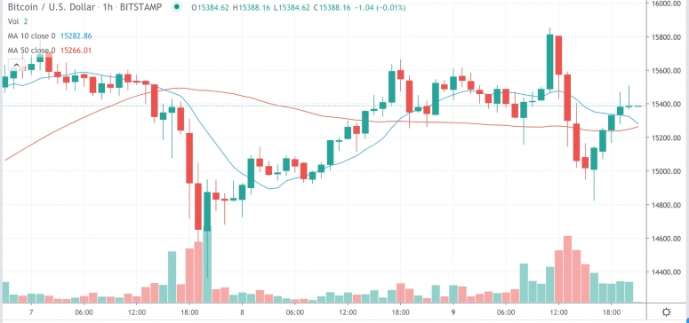 Market Wrap: Bitcoin Drops as Low as $14.8K; ETH Options Open Interest at Record High