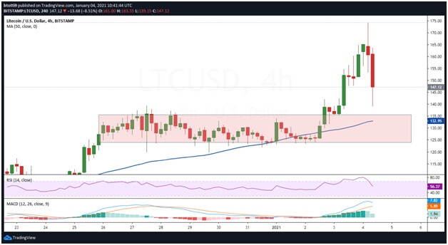 Litecoin rally fades as Bitcoin slides towards $30,000