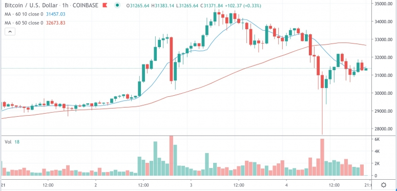 Market Wrap: Bitcoin Briefly Drops Close to $28K as Ether Futures Heat Up