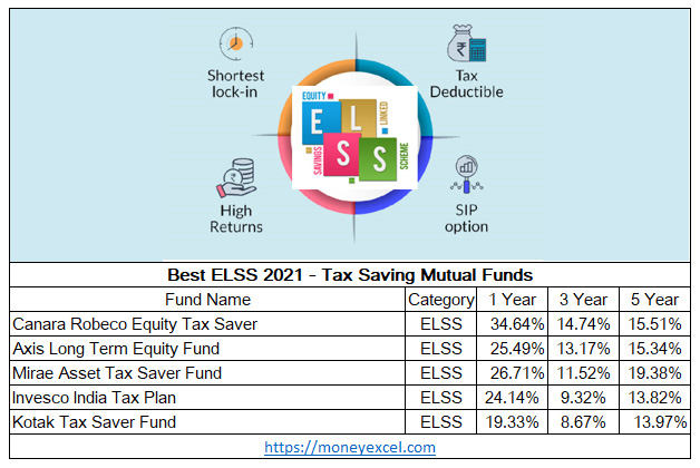 Best ELSS 2021 – Top ELSS Funds for Investment in 2021-Up to 35% Return