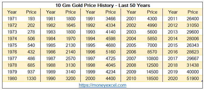 Gold Price History 50 Years – Why you should invest in Gold?