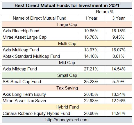 Best Direct Mutual Funds for Investment in 2021