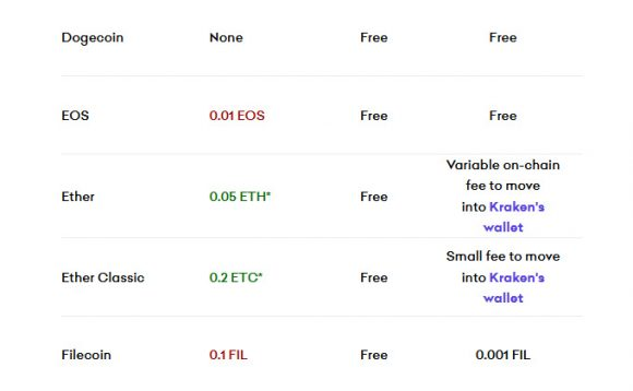 Expensive ETH Desposits to Kraken, or Why Exchange Mining Should Be Avoided
