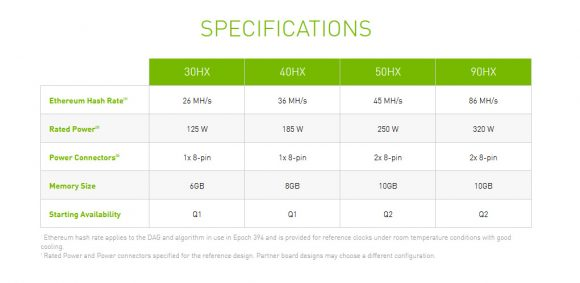 Pre-orders Are Apparently Open for Nvidia CMP 30HX Mining GPUs