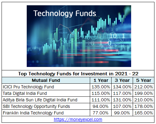 Technology Fund for Investment 2021-22 – 130% Returns 1 Year